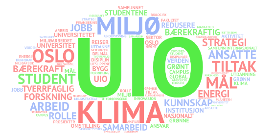 Word cloud with terms from UiO's environmental and climate strategy