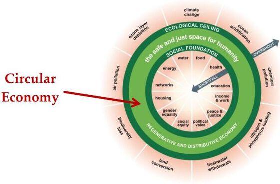 Diagram, cirkle, economy