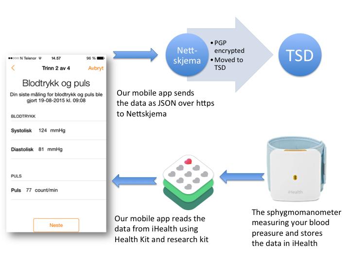 Dataflow in mobile app using Nettskjema and TSD - University
