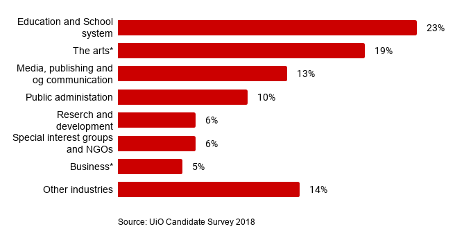 The graph: Education and school system 23 %; The arts 19 %; Media, publishing and communication 13 %; Public administration 10 %; Research and development 6 %; Special interest groups and NGOs 6 %; Business 5 %; Other industries 14 %. Source: UiO Candidate Survey 2018.