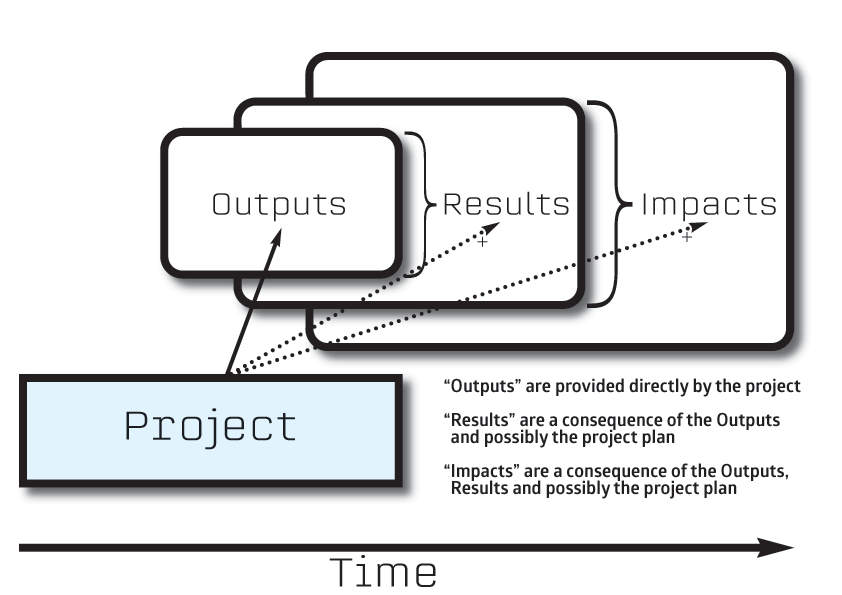 Outputs->Results->Impacts