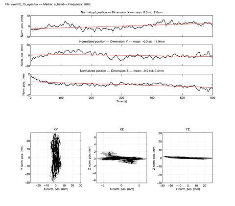 Graph of standstill data