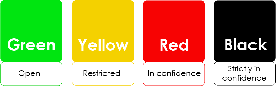 Open green data, restricted yellow data, red data in confidence and black data strictly in confidence.